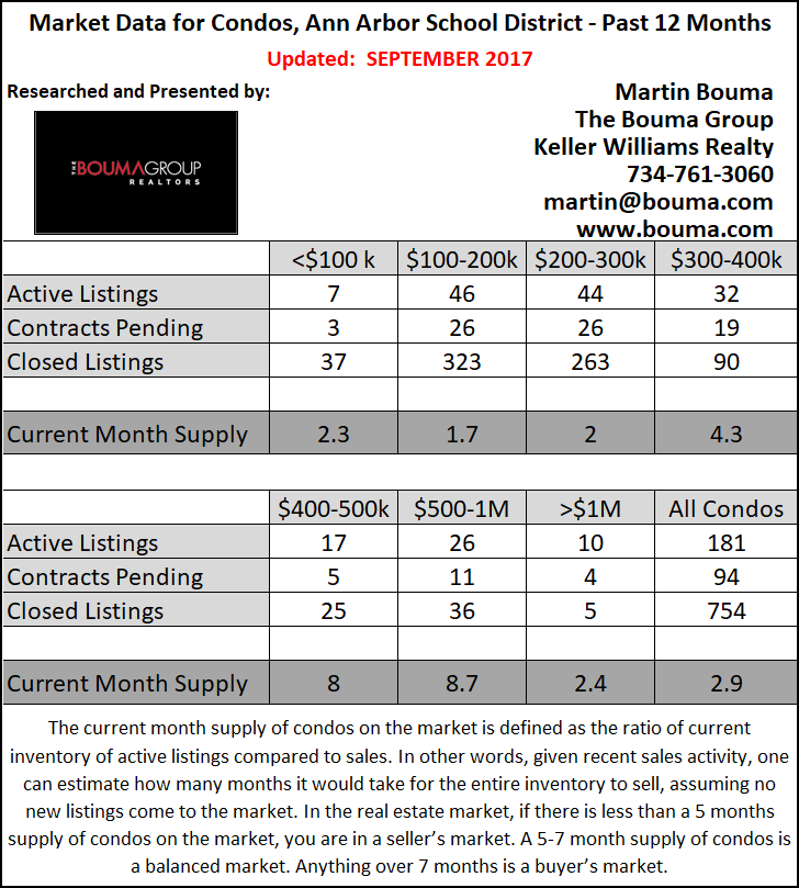 Ann Arbor Condo Statistics for August 2017 and Second Quarter