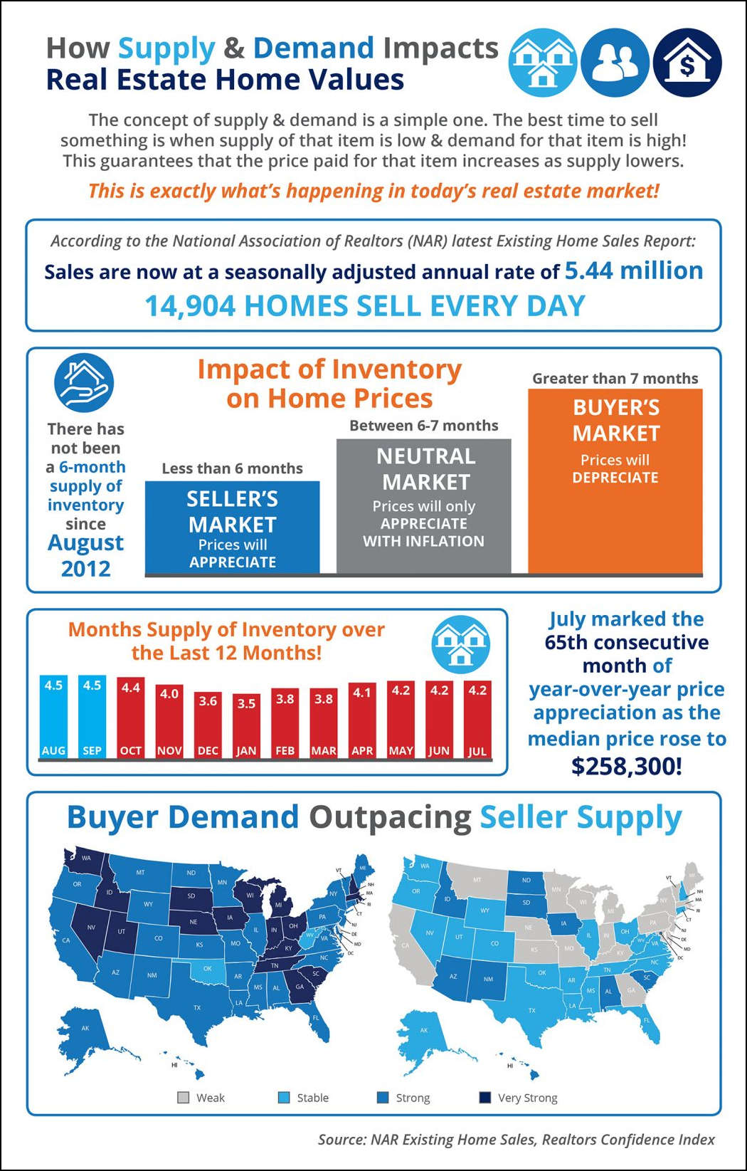 The Impact of Supply and Demand on Housing Prices in Today's Real Esate Market