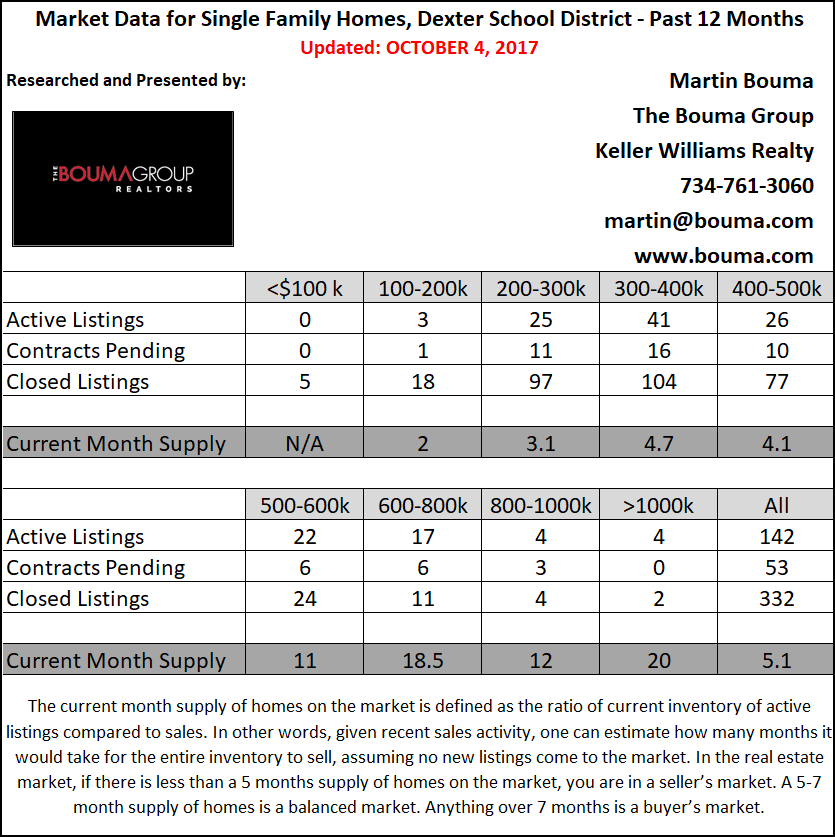 Dexter Real Estate Market Statistics for 3rd Quarter 2017