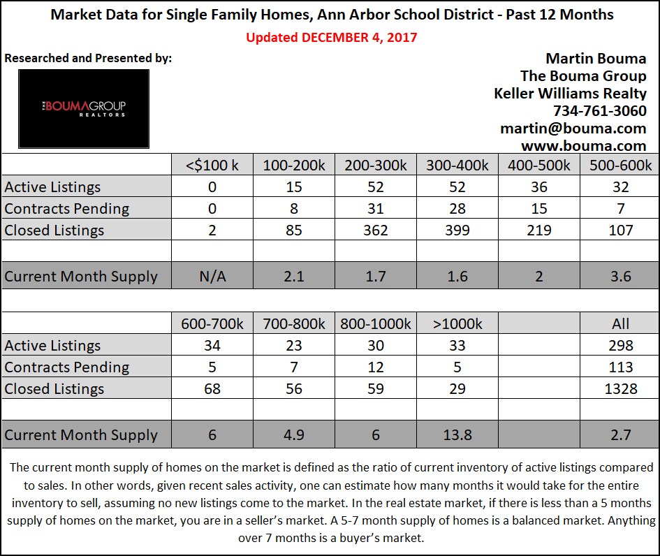 November 2017 Ann Arbor Real Estate Statistics with Border