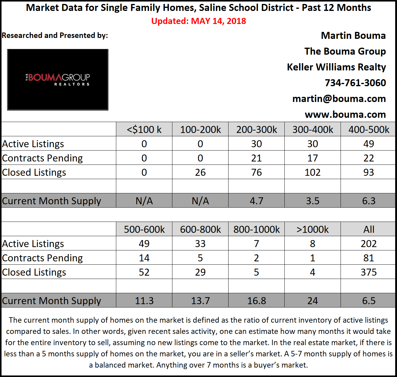 Saline Real Estate Report April 2018
