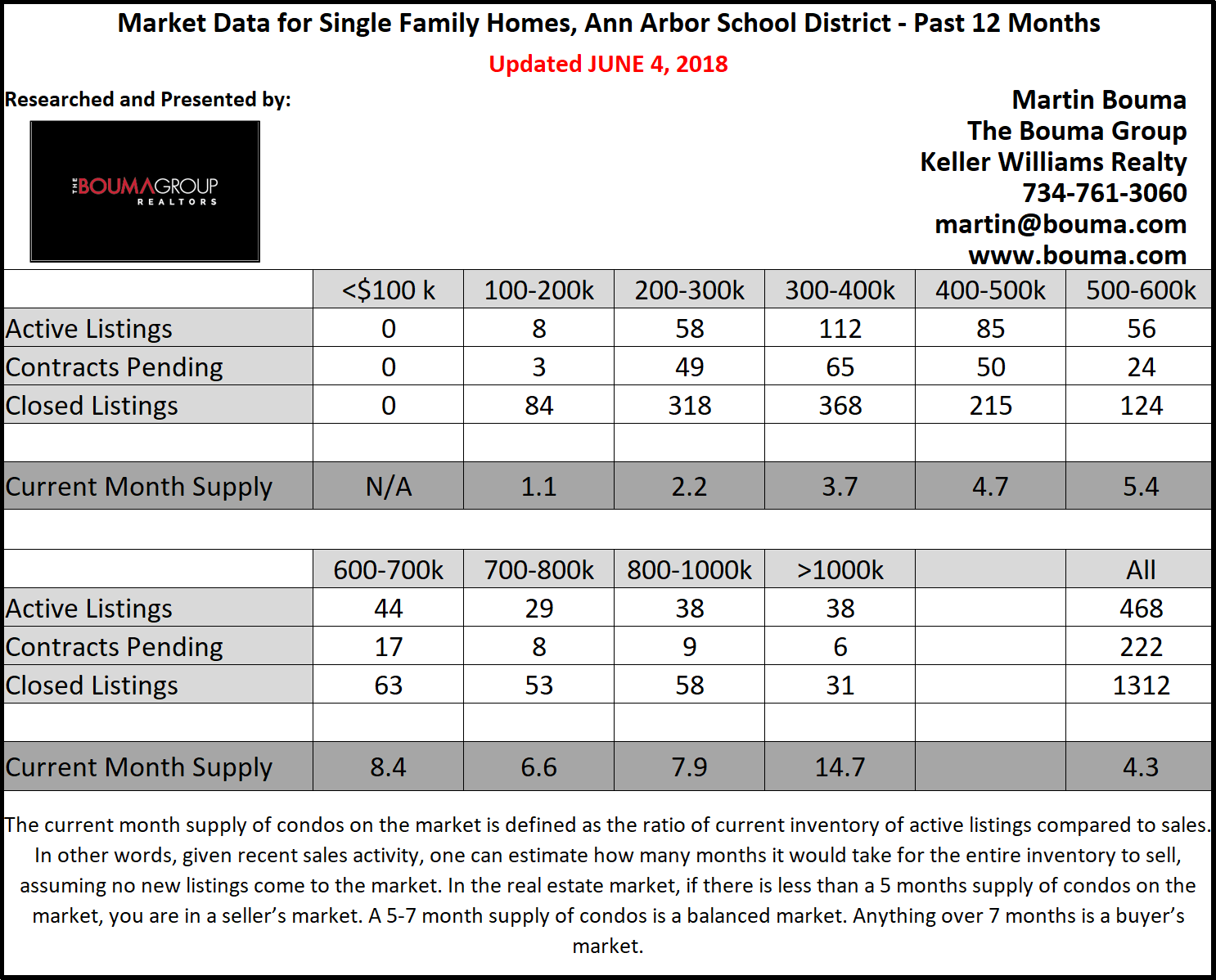 Ann Arbor Residential Real Estate Report for May