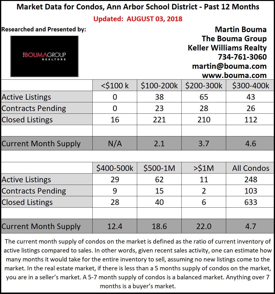 Ann Arbor Condo Report Chart for July
