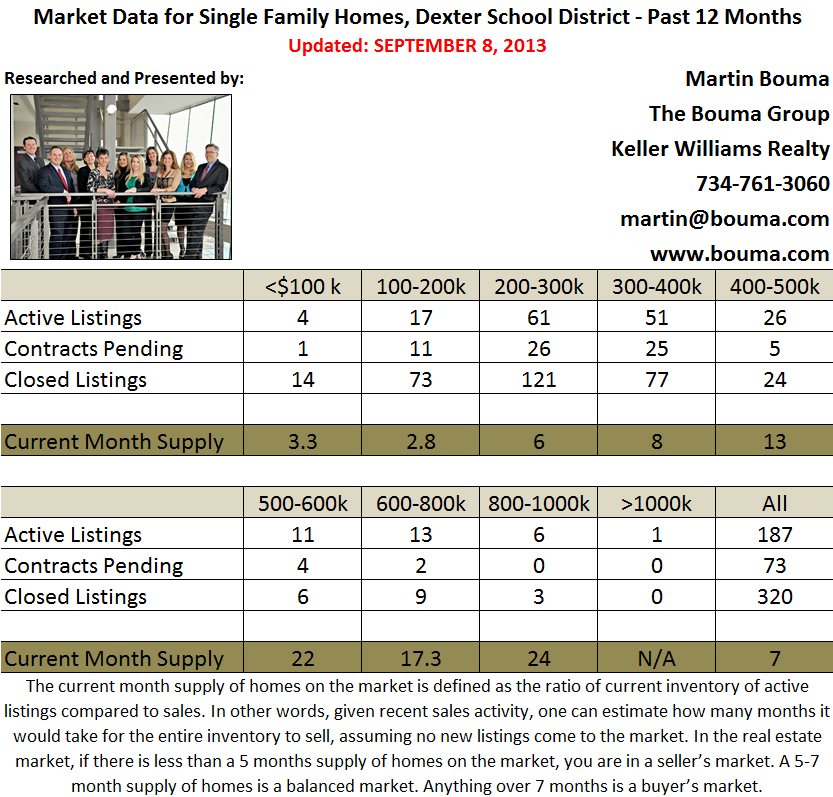 Dexter Real Estate Statistics for August 2013