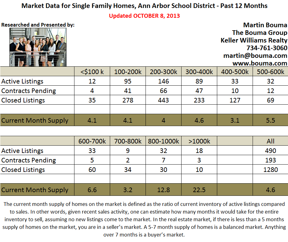 Ann Arbor Real Estate Statistics for September 2013