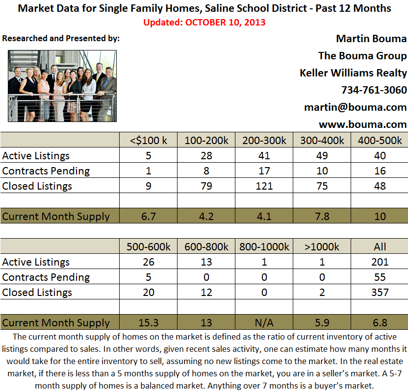 Saline Real Estate Statistics for September 2013
