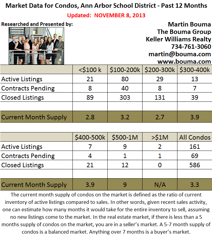 Ann Arbor Condo Stats for October 2013