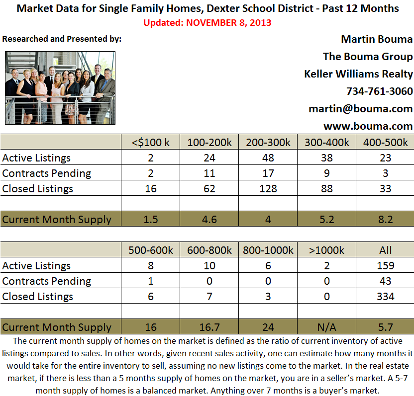 Dexter MI Real Estate Statistics for October 2013
