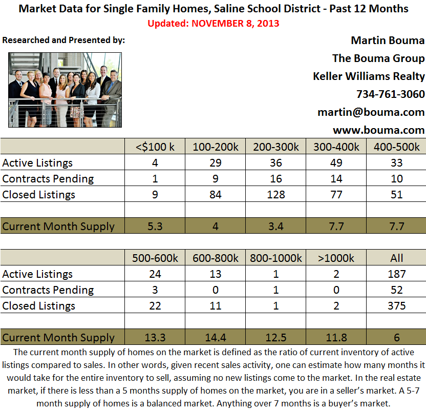 Saline Real Estate Statistics for October 2013